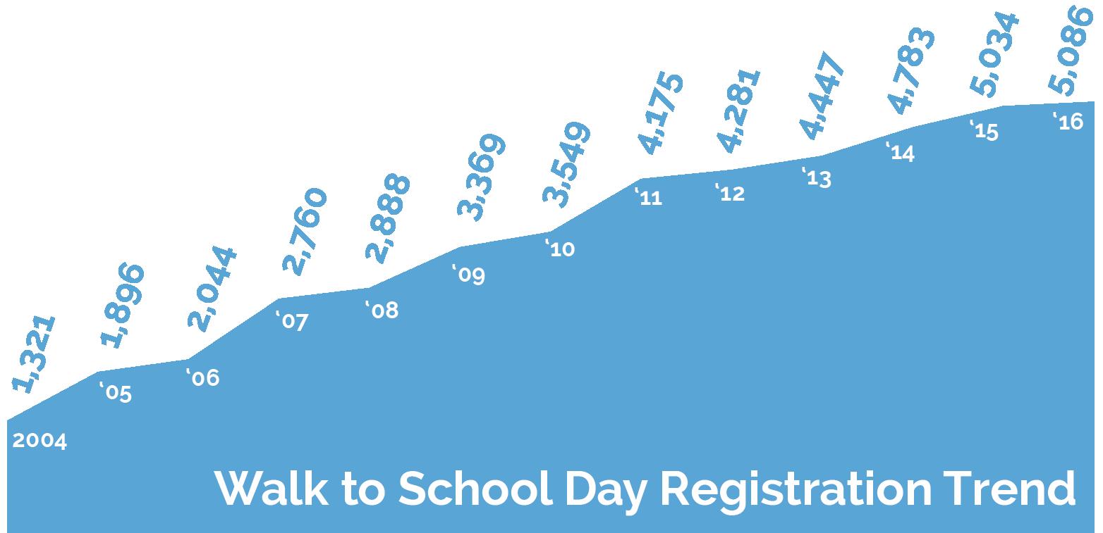 Walk to School Day Registration Trend